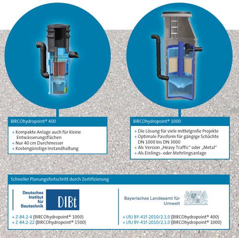 Das System für die semizentrale Niederschlagswasserbehandlung