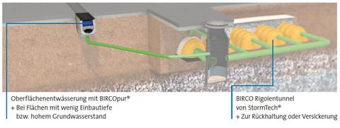 Oberflächenentwässerung mit BIRCOpur®