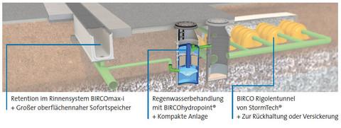 Retention im Rinnensystem BIRCOmax-i