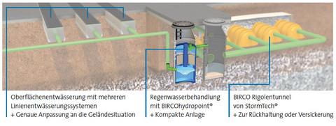 Oberflächenentwässerung mit mehreren Linienentwässerungssystemen